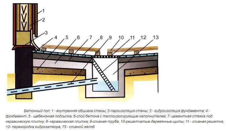 Схема бетонного пола с приямком