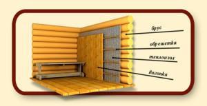 Схема утепления и отделки бани из бруса