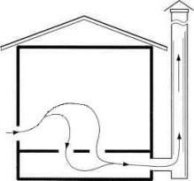 Воздух поступает через канал, расположенный в стене за печью на расстоянии 20 см от пола. Отток происходит за счет наличия в полу щелей. Рядом с баней сооружают вентканал, который вытягивает влажный воздух из-под пола.