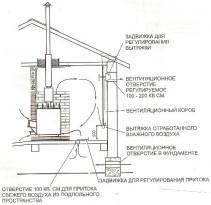В полу монтируется специальное отверстие размером 10*10 см, в него поступает холодный воздух из-под пола. Короб вентиляции вмонтирован в стену напротив печи, проем под вытяжку находится под полоком. Наружу вентканал выходит через отверстие в стене, которое оборудовано регулируемой задвижкой.