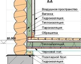 Схема укладки пола в бане