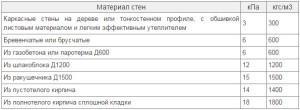 Таблица. Нагрузки, создаваемые банными стенами