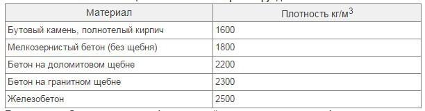 Таблица. Плотность материалов