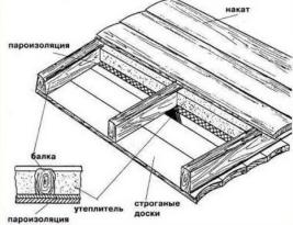 Стандартная схема утепления потолочной конструкции