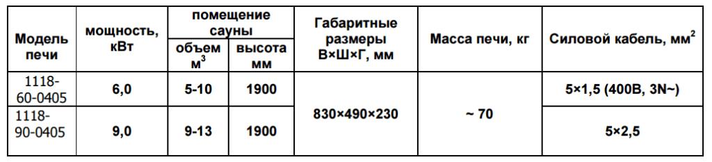 Таблица. Технические характеристики электрической печи