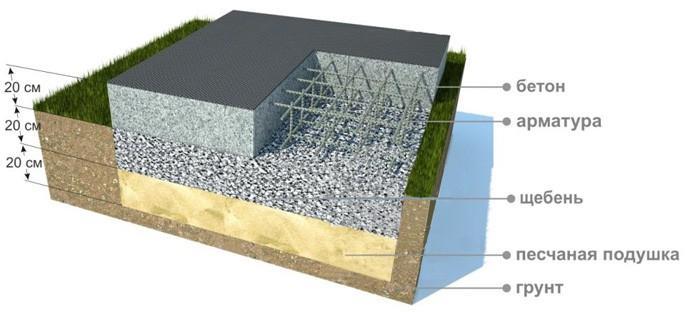 Схема устройства монолитного бетонного фундамента для банной печи