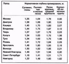 Глубина промерзания грунта по регионам