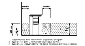Определение места размещения распределительной коробки