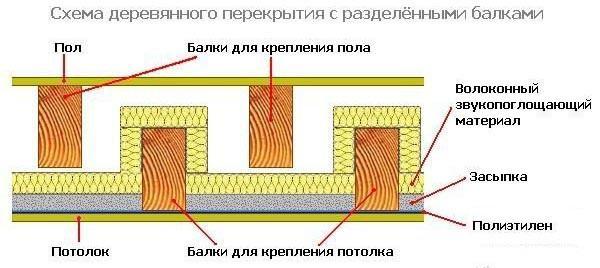 Схема одного из наиболее удачных и часто используемых вариантов конструкции перекрытия