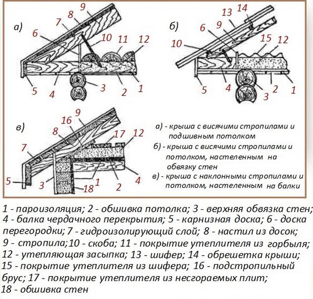 Примеры правильного утепления потолка в бане с мансардой/чердаком