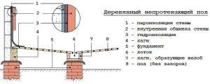 Непротекающая деревянная конструкция