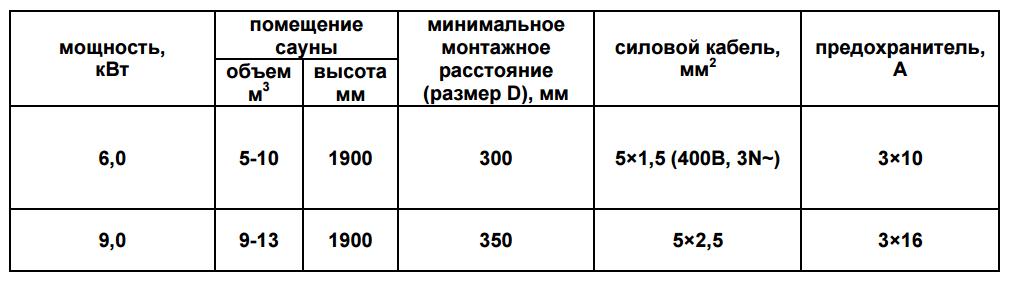 Таблица. Выбор кабелей для подключения электрокаменки