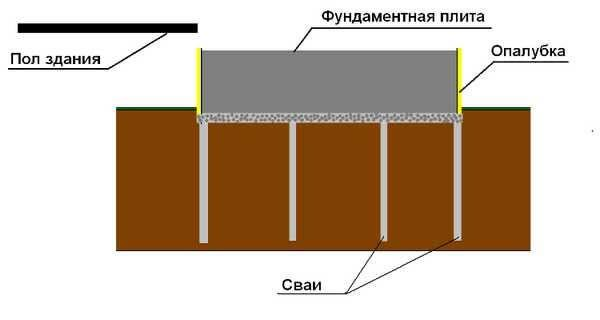 Столбчатый печной фундамент с опорной плитой