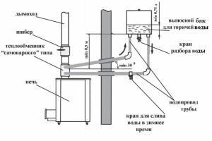 Схема системы с выносным водяным баком