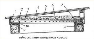 Конструкция перекрытия и кровли крыши бани без чердака