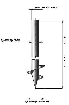 Схема сваи для печного фундамента