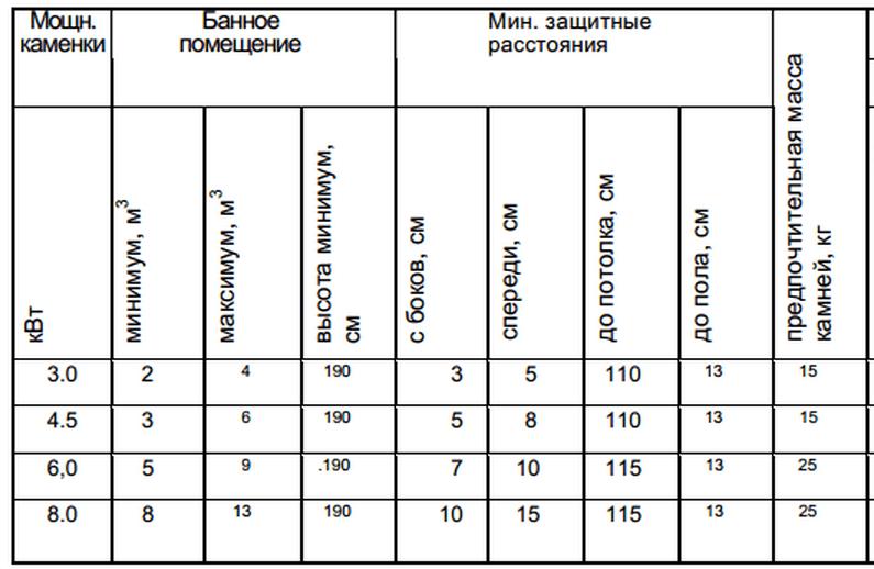 Таблица. Зависимость мощности каменки от размеров парилки