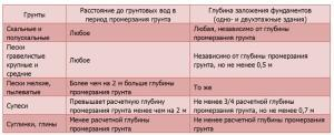 Таблица. Взаимосвязь глубины заложения фундамента и характеристик грунта