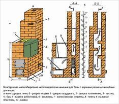 Проект кирпичной печи для бани с размещением бака вверху