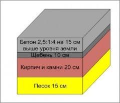 Незаглубленный бетонный фундамент