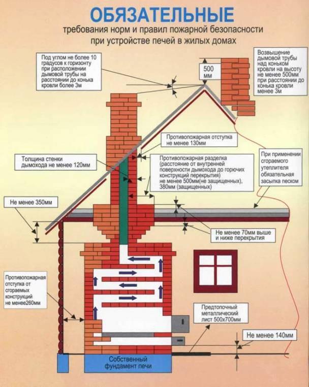 Требования противопожарной безопасности