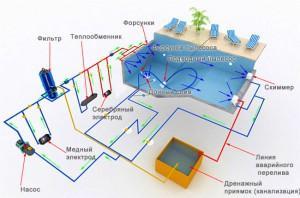 Устройство стационарного банного бассейна