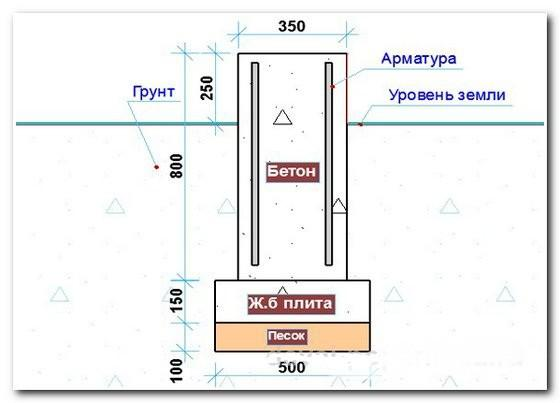 Ключевые параметры столба