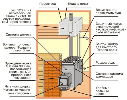 Одна из возможных схем подключения бака для воды