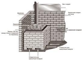 Схема каменки