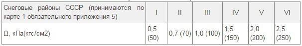 Таблица. Удельные нагрузки для разных зон