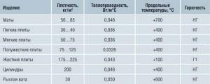 Базальтовая вата - технические характеристики утеплителя
