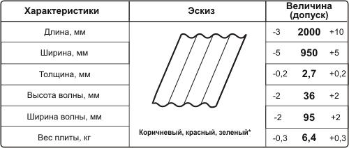 Вариант размеров плиты ондулина