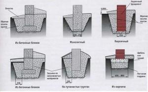 Виды и типы ленточного фундамента для разных грунтов