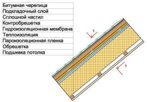 Выполняем утепление крыши