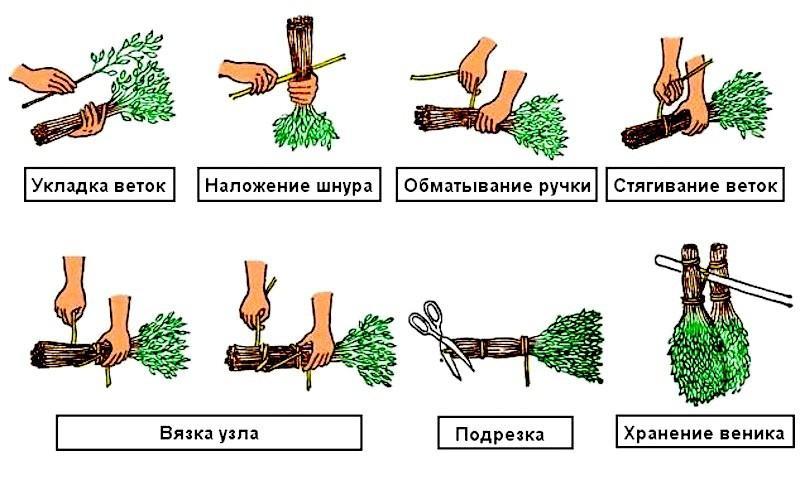 Вязка веника