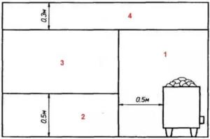 В каждой зоне к установленному оборудованию и электропроводке предъявляются определенные требования