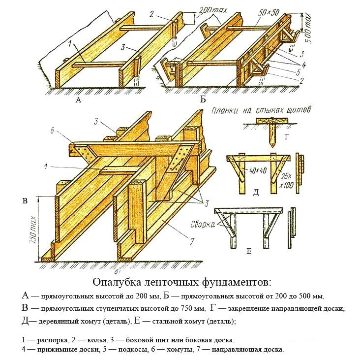 Деревянные опалубки для ленточных фундаментов
