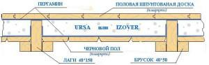 Деревянные полы - схема