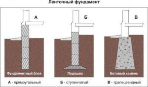 Какие встречаются виды ленточного фундамента