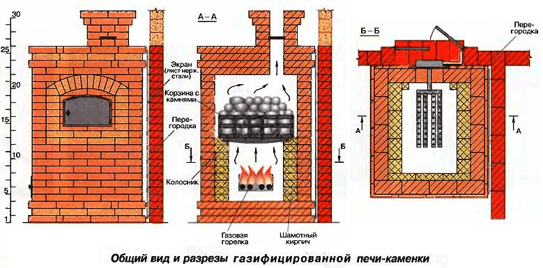 Конструкция кирпичной газовой печи