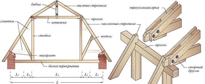 Двускатная крыша своими руками видео фото 79