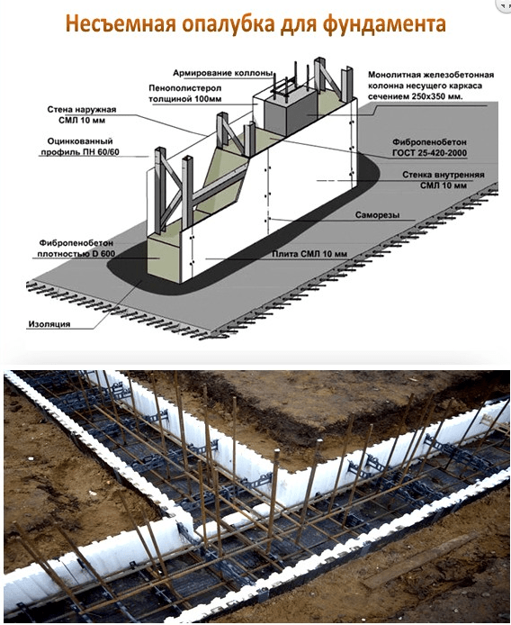 Конструкция несъемной опалубки для фундамента