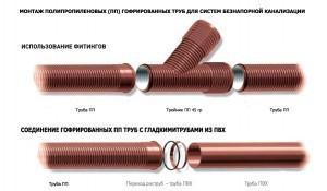 Монтаж труб безнапорной канализации