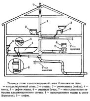 На фото представлена типовая схема внутренней канализации