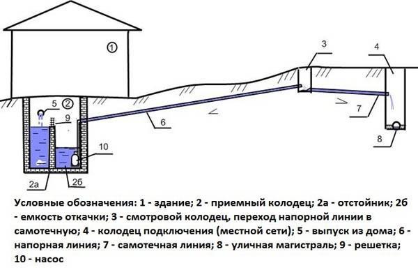 Общая схема напорной канализации