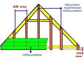 Общая схема обшивки фронтона