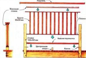 Ограждение для открытых террас - схема