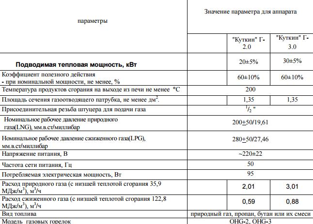 Параметры печей Куткин