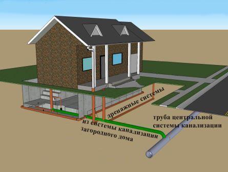 Подключение к централизованной канализационной сети