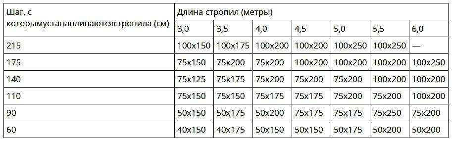 Показатели стропил для Московского региона